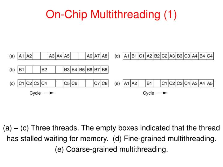 On-Chip Multithreading (1)