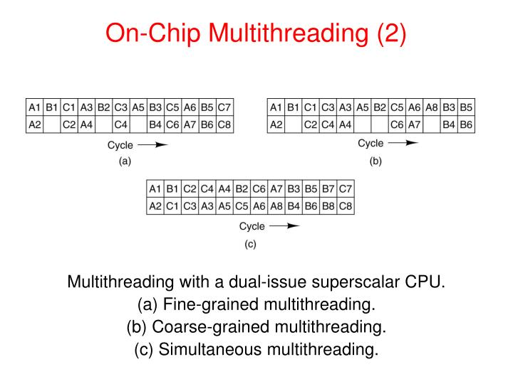 On-Chip Multithreading (2)