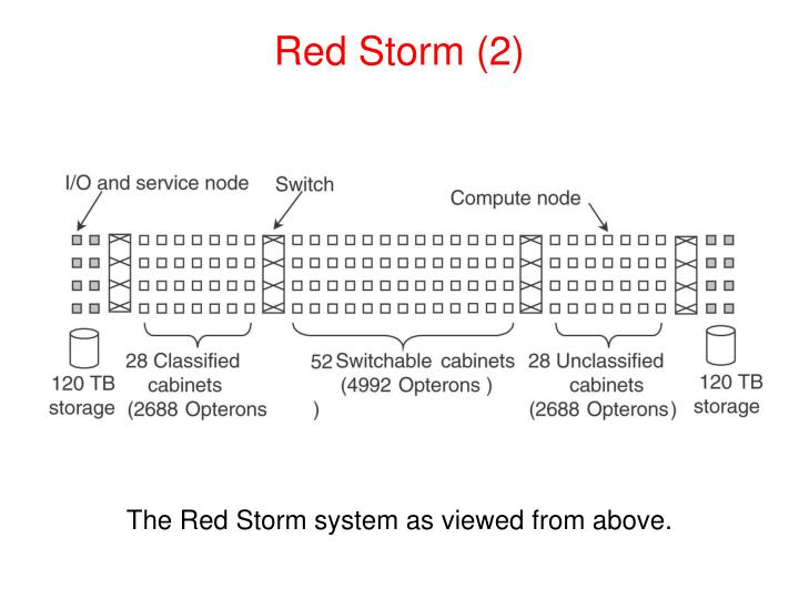 Red Storm (2)