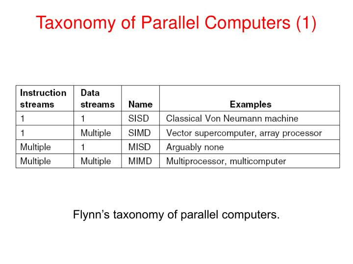 Taxonomy of Parallel Computers (1)