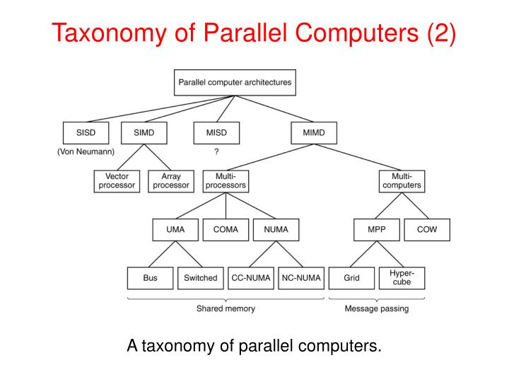 Taxonomy of Parallel Computers (2)