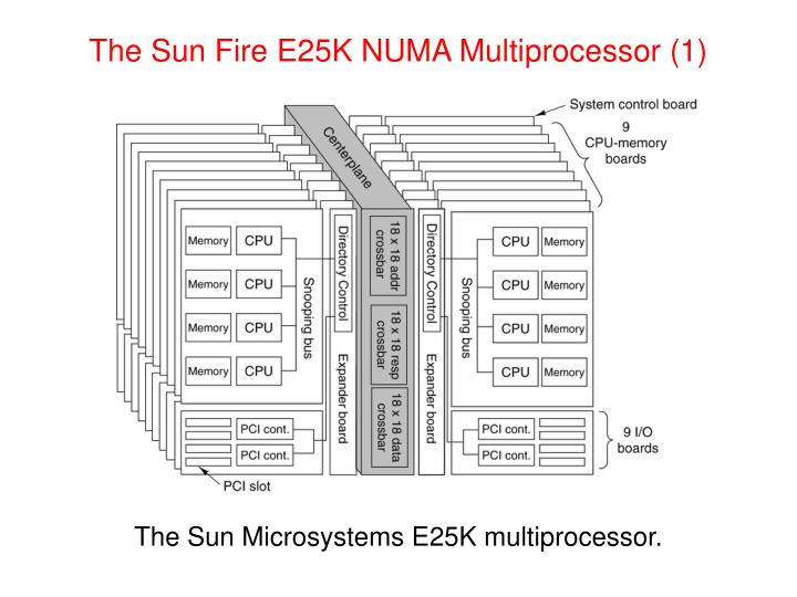 The Sun Fire E25K NUMA Multiprocessor (1)