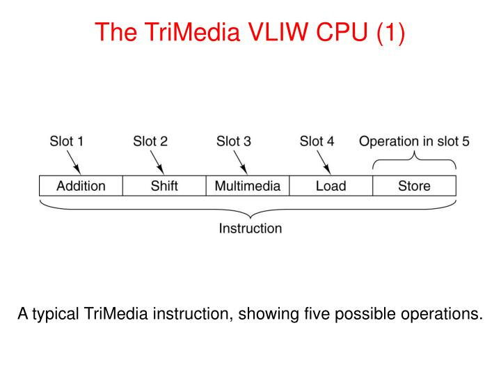 The TriMedia VLIW CPU (1)