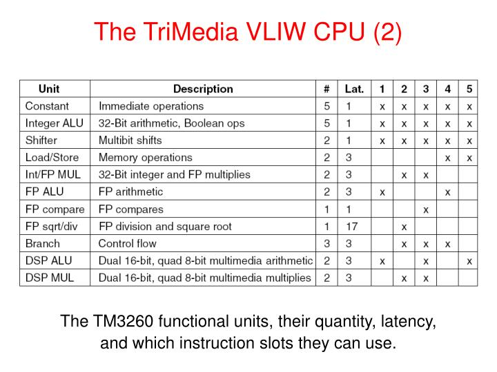 The TriMedia VLIW CPU (2)
