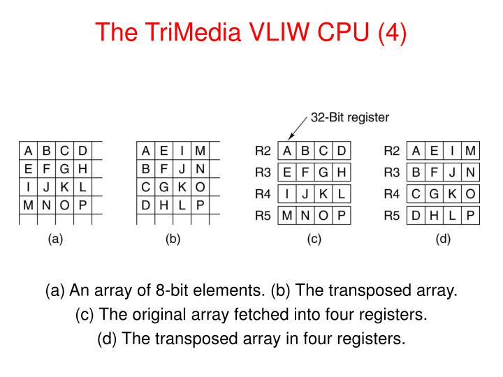 The TriMedia VLIW CPU (4)