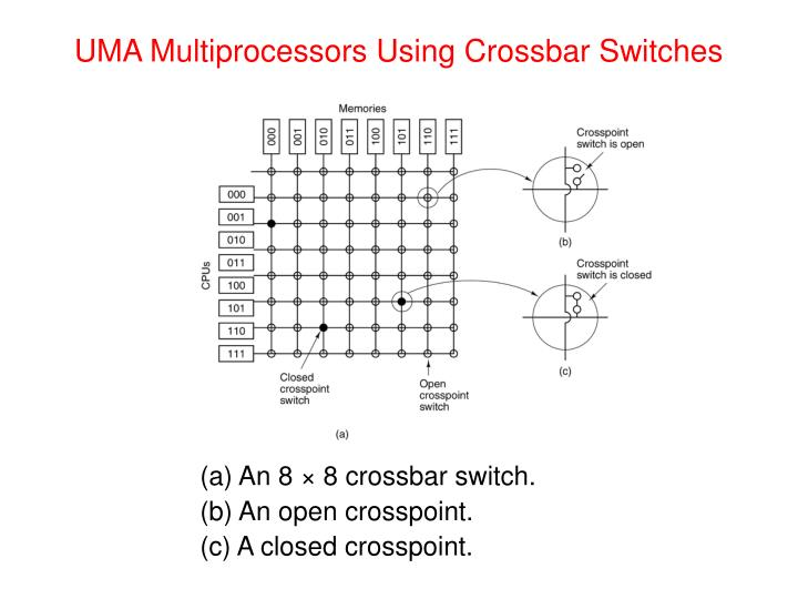 UMA Multiprocessors Using Crossbar Switches