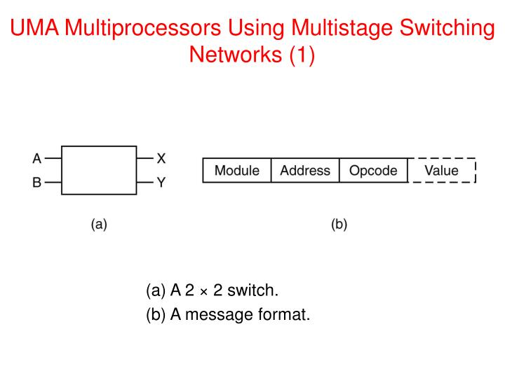 UMA Multiprocessors Using Multistage Switching Networks (1)