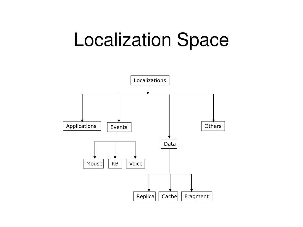 Localization Space