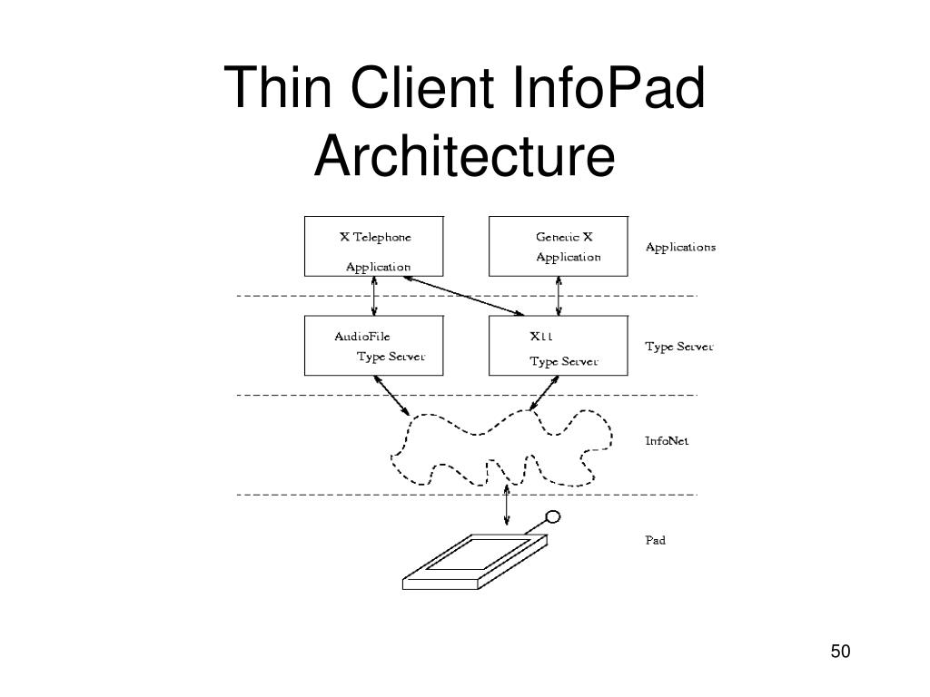 Thin Client InfoPad Architecture