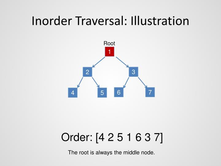 Inorder Traversal: Illustration