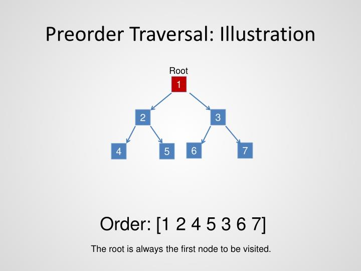 Preorder Traversal: Illustration