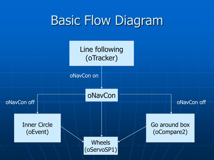 Basic Flow Diagram