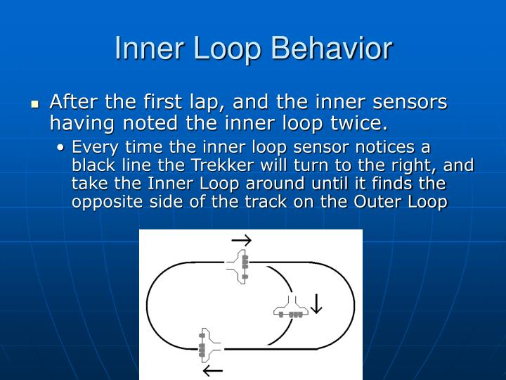 Inner Loop Behavior