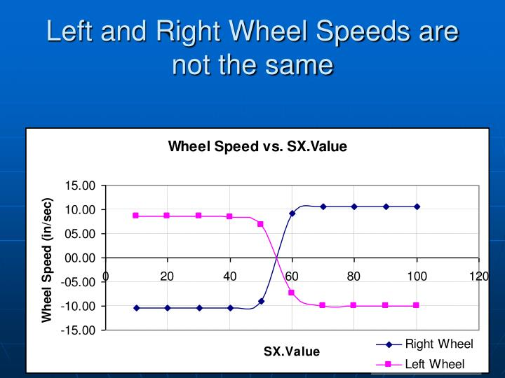 Left and Right Wheel Speeds are not the same