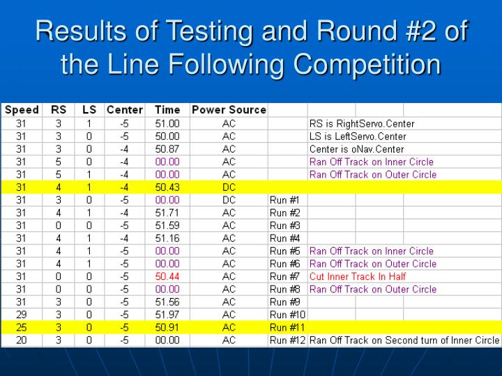 Results of Testing and Round #2 of the Line Following Competition