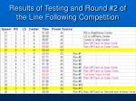 results of testing and round 2 of the line following competition