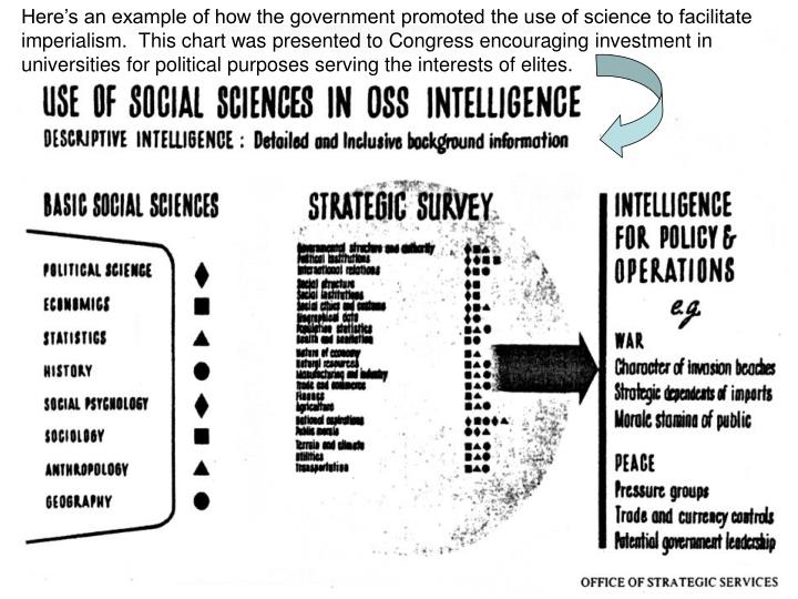 Here's an example of how the government promoted the use of science to facilitate imperialism.  This chart was presented to Congress encouraging investment in universities for political purposes serving the interests of elites.