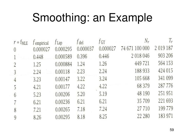 Smoothing: an Example