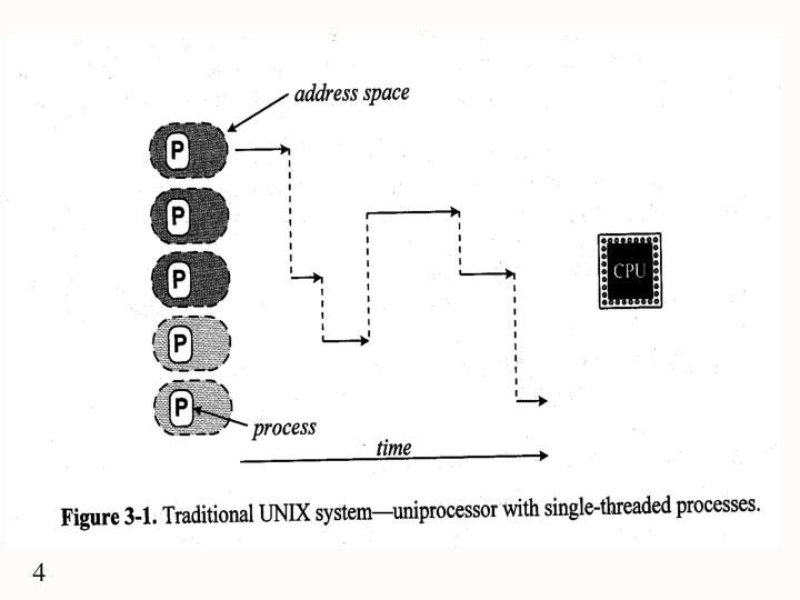 Traditional UNIX system