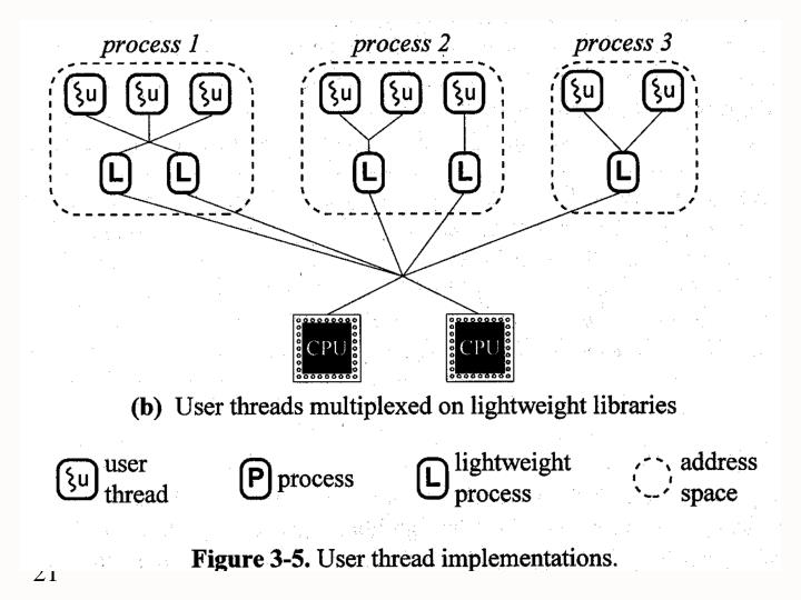 User threads multiplexed