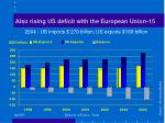 also rising us deficit with the european union 15