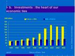i b investments the heart of our economic ties