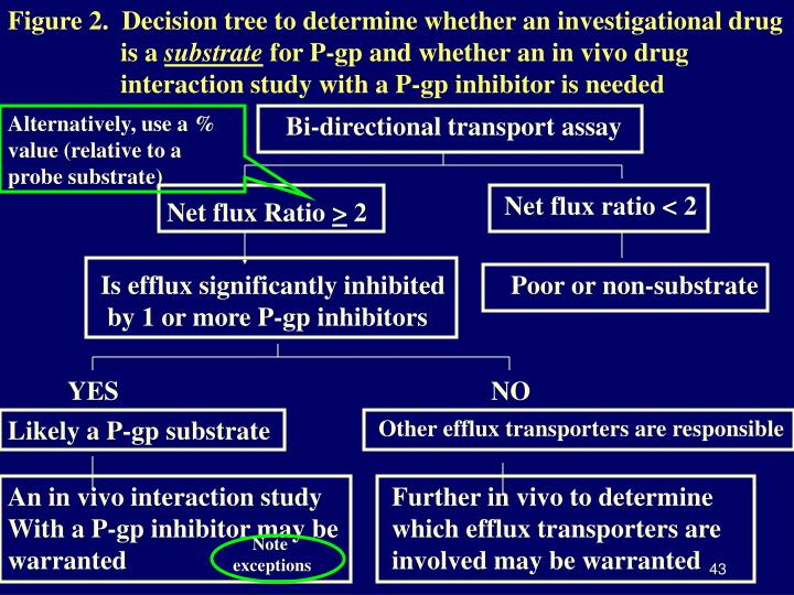 Figure 2.  Decision tree to determine whether an investigational drug      is a