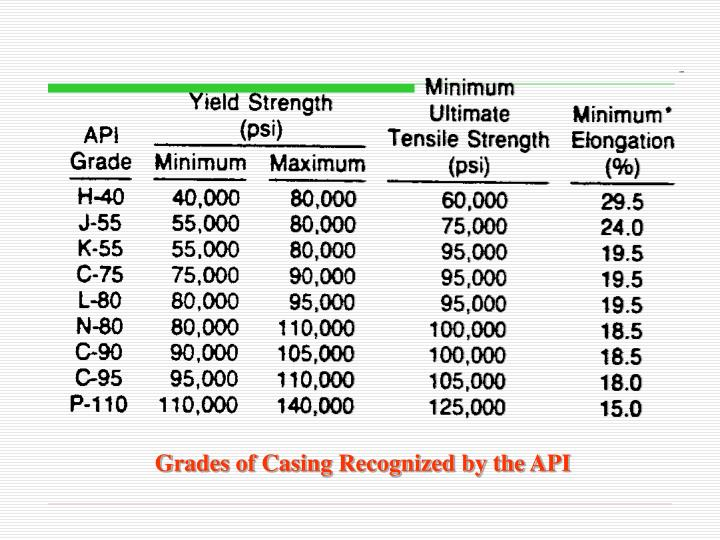 Grades of Casing Recognized by the API