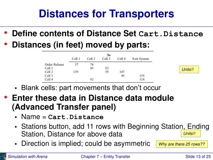 Distances for Transporters