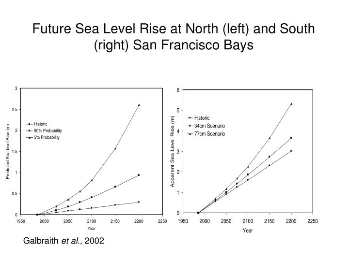 Future Sea Level Rise at North (left) and South (right) San Francisco Bays