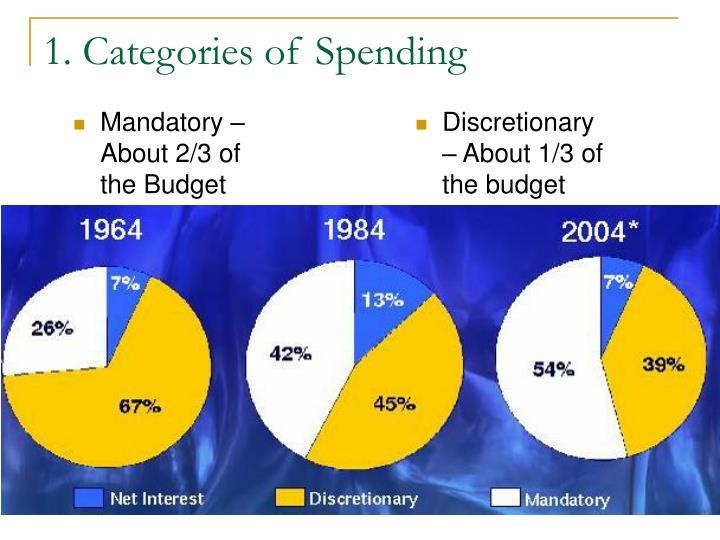 1. Categories of Spending