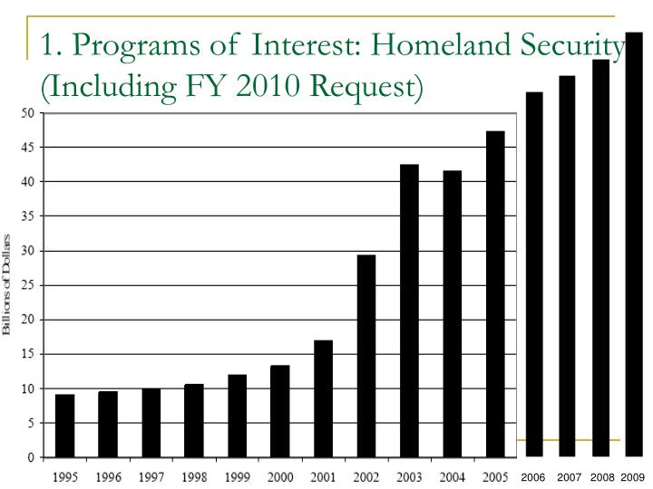 1. Programs of Interest: Homeland Security (Including FY 2010 Request)
