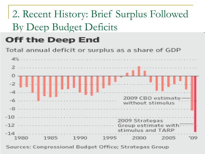 2. Recent History: Brief Surplus Followed By Deep Budget Deficits