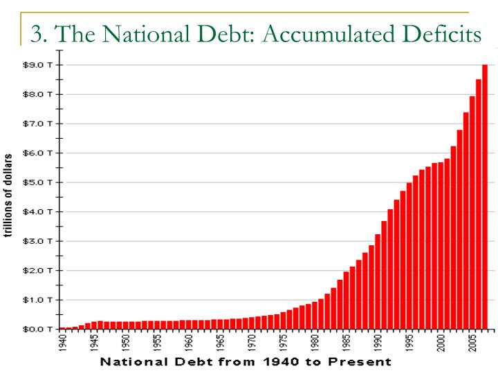 3. The National Debt: Accumulated Deficits