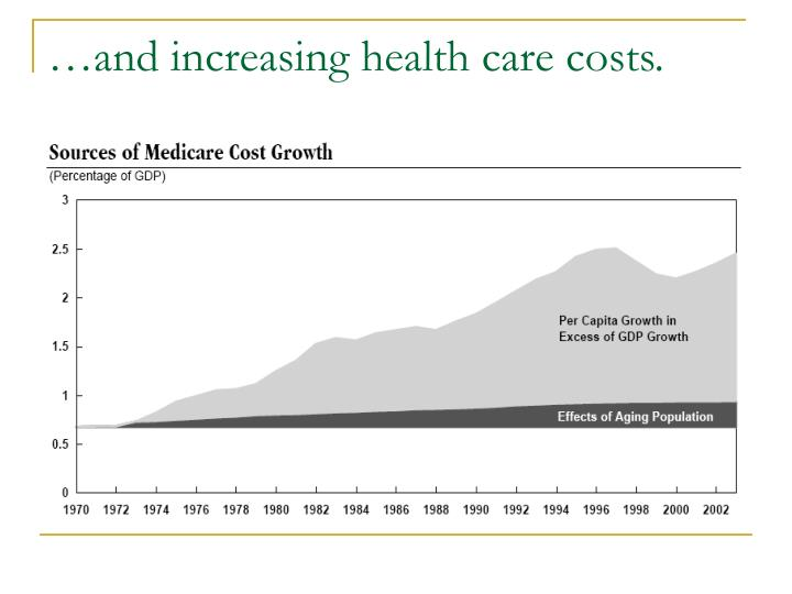 …and increasing health care costs.