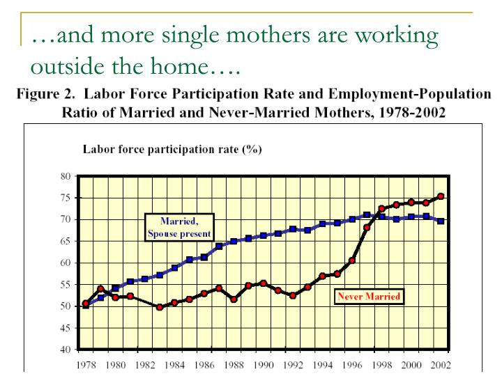 …and more single mothers are working outside the home….