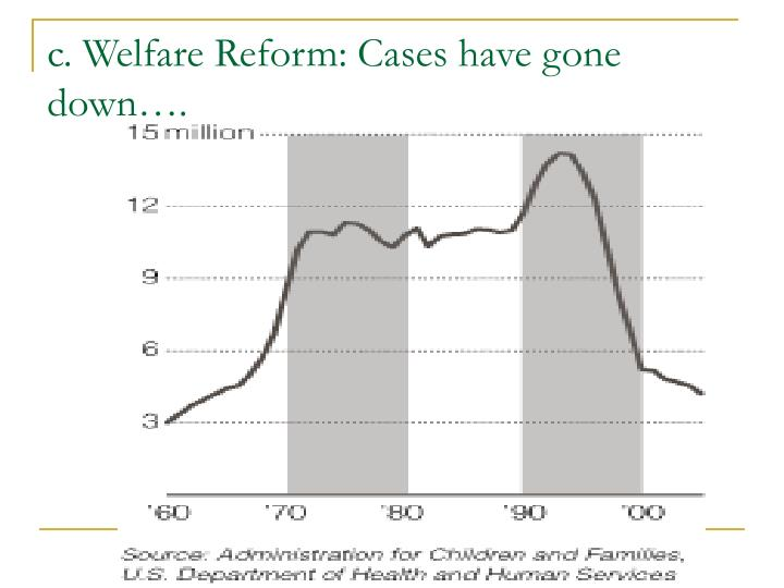 c. Welfare Reform: Cases have gone down….