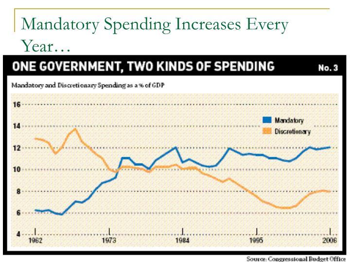 Mandatory Spending Increases Every Year…