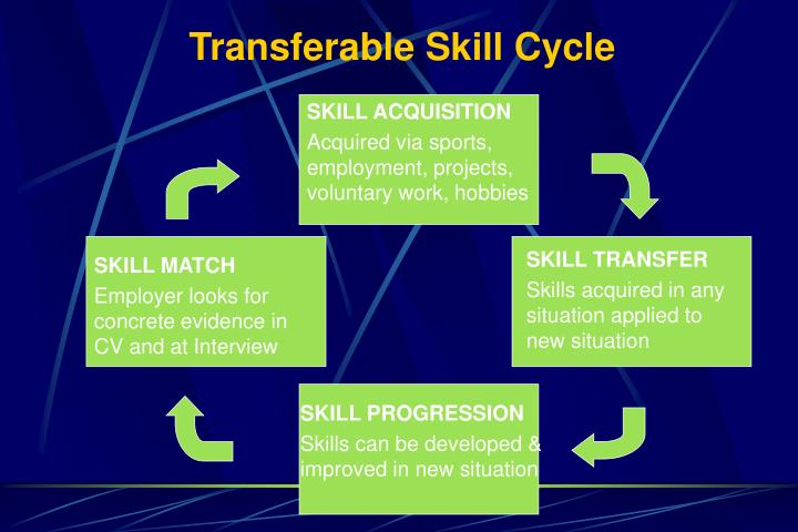 Transferable Skill Cycle