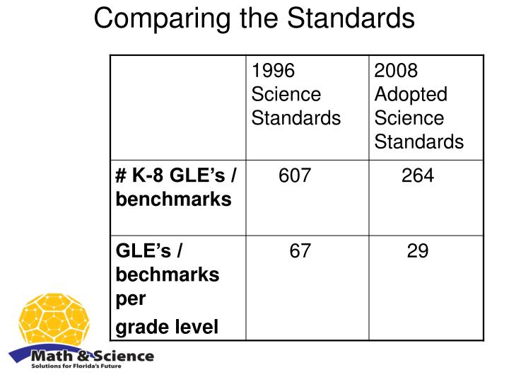Comparing the Standards