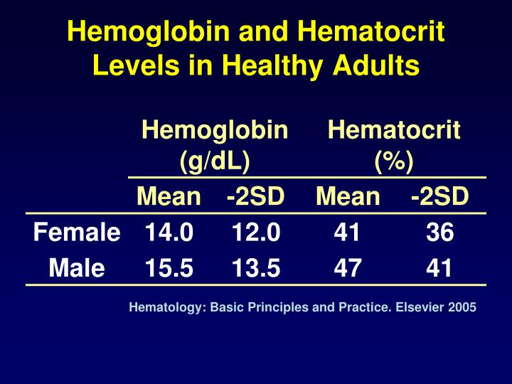 Hemoglobin and Hematocrit Levels in Healthy Adults