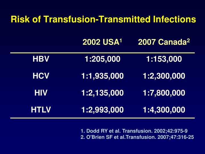 Risk of transfusion transmitted infections
