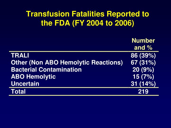 Transfusion Fatalities Reported to the FDA (FY 2004 to 2006)