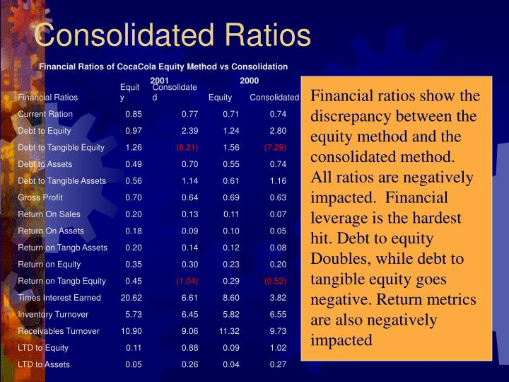 Financial Ratios of CocaCola Equity Method vs Consolidation