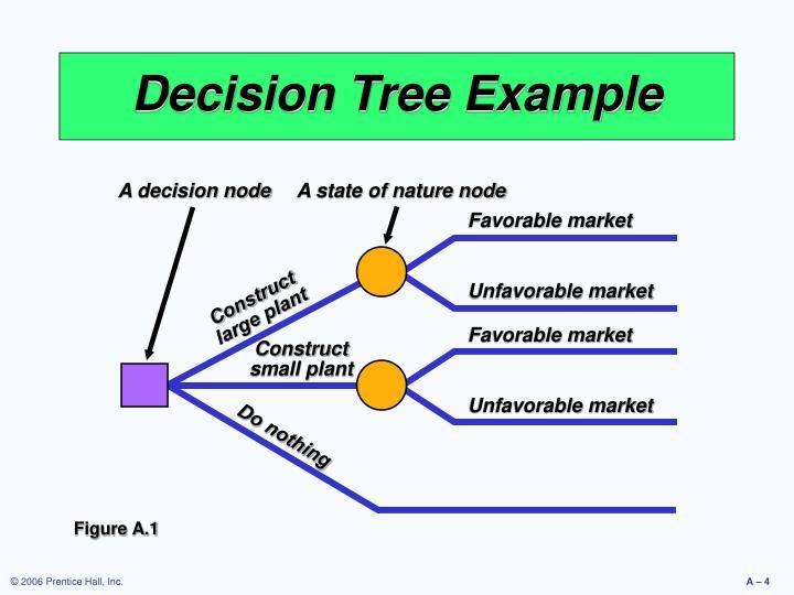 A decision node