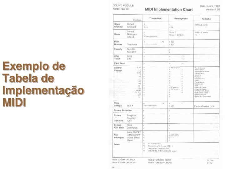 Exemplo de Tabela de Implementação MIDI