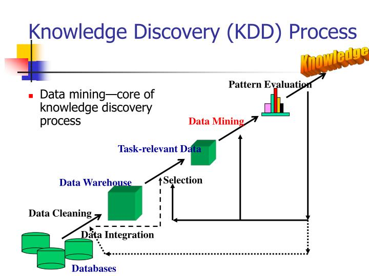 Knowledge discovery kdd process