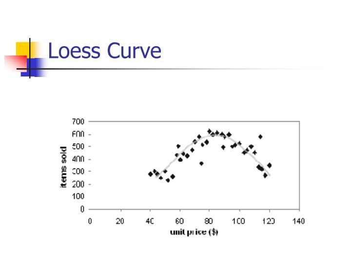 Loess Curve