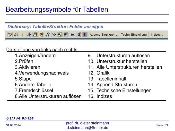 Bearbeitungssymbole für Tabellen