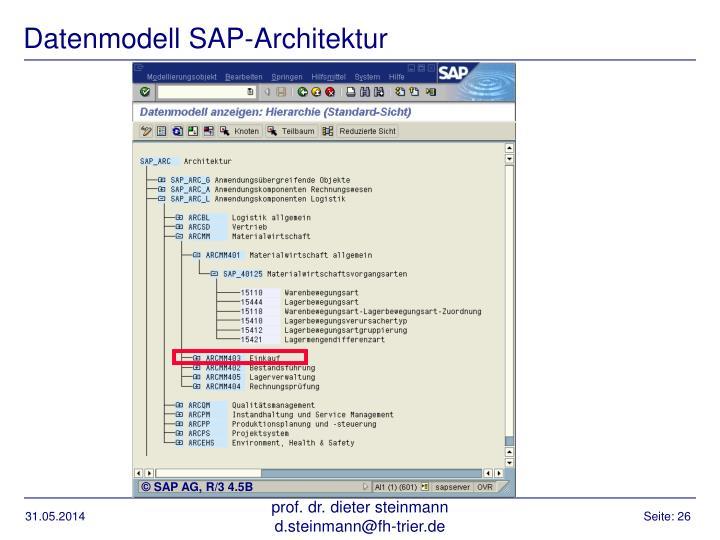 Datenmodell SAP-Architektur